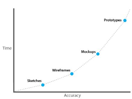 prototypingaccuracytime
